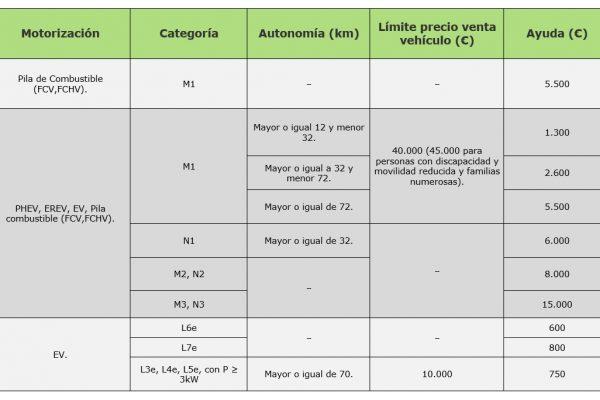 tabla de incentivos a la movilidad sostenible del plan moves