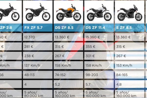 Cooltra ofrece renting de todos los modelos de Zero Motorcycles 2014
